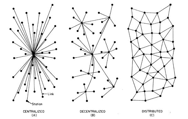 http://www.zjulian.com/wp-content/uploads/2012/05/Centralized-Decentralized-And-Distributed-System.jpg